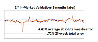2nd-in-market-validation-6-months-later