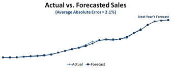 Actual-Activations-vs-forecasted-Activations-retail