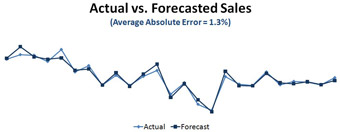 Actual-Sales-vs-Forecasted-Sales-insurance
