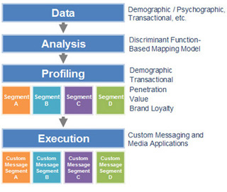 Data-Analysis-Profiling-Execution-flow-chart