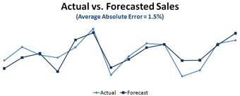actual-sales-vs-forecasted-sales---auto